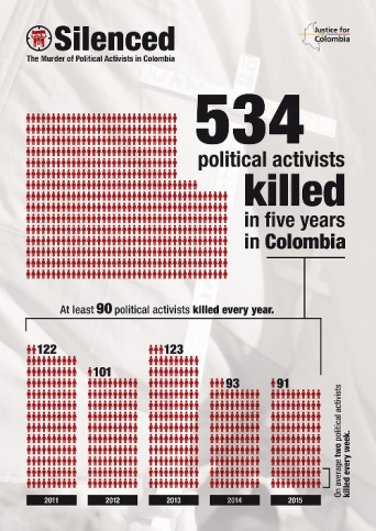 534 political activists murdered in five years in Colombia.