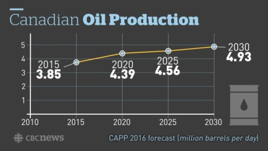 canadian-oil-production-forecast