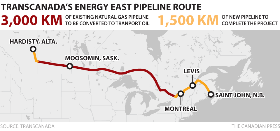 it would have added 1500 kilometres worth of new oil pipelines to an existing network of more than 3000 kilometres which would have been converted from